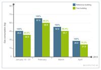 Greater energy efficiency in residential and office buildings