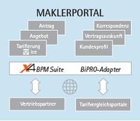 SoftProject-Partner C1 FinCon realisiert Maklerportal für die Grundeigentümer- Versicherung auf Basis der X4 BPM Suite