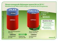 Bis zu 32 Prozent weniger Energiekosten