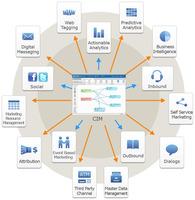 Neu von Teradata eCircle: Customer Interaction Manager in der Cloud
