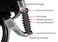 Neue Bioswing 6er-Reihe mit exklusiver Sitz-Performance - Nie mehr festsitzen