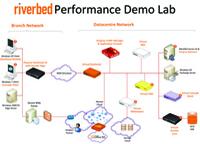 Maßgeschneiderte Netzwerkumgebungen simulieren: Zycko erweitert Riverbed Performance Lab