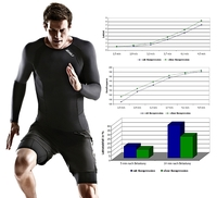 Neue Studie: Was bringt Kompressionsbekleidung im Sport?