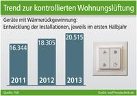 Trend zur kontrollierten Wohnungslüftung