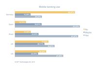 Mobile-Banking-Studie von GFT: Handys können die Bankfiliale nicht ersetzen
