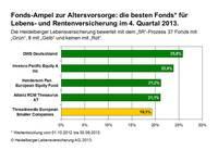 Fonds-Ampel für Altersvorsorge: Top-Fonds kommen erneut aus Deutschland und Europa