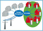 Knut macht privat erzeugte Sonnenenergie regelbar. Laststeuerung mit Micro-Smart-Grid-fähiger Solarstrom-Batterie
