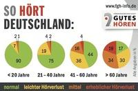 So hört Deutschland: Große FGH Hörtour liefert neue Zahlen zum Hörvermögen der Deutschen