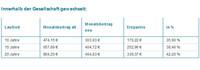 PKV Tarifwechsel statt Beitragserhöhung 2014