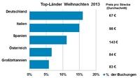Weihnachtsurlaub-Trends 2013 Deutschland, Italien und Spanien