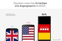 showimage Deutsche sind Vorbild beim Thema Handy-Privatsphäre