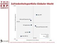 Der deutschsprachige ERP-Markt überzeugt durch Vielfalt und Qualität
