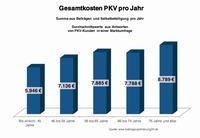 Rentner sollten über 7.700 Euro im Jahr für ihre PKV einplanen