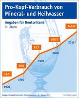 Beliebtester Durstlöscher: Mineralwasser ist erste Wahl
