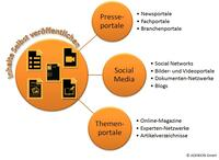 3 Tipps für eine erfolgreiche Online-PR Mediaplanung