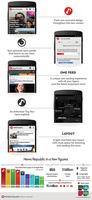 """News Republic 4.0 mit """"Smarten Nachrichtenempfehlungen"""" für ein personalisiertes Leseerlebnis."""