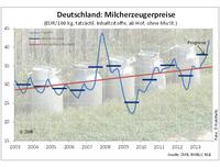 Positive Anzeichen für Milchmarkt 2014