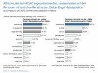 Umfrage zum ADAC: Kündigungstendenz bei vier von zehn Mitgliedern