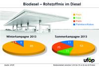 Tankstellenstudie: Rapsöl bestimmt den Rohstoffmix im Winter
