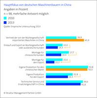 Wachsende Chancen im chinesischen Markt für Maschinenbau