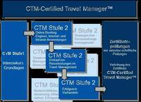 Fachstudiengang CTM-Certified Travel Manager™ - Grundkurs