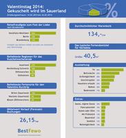 BestFewo zum Valentinstag 2014: Gekuschelt wird im Sauerland