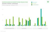 Lookout Security Report: aktuelle Lage der mobilen Bedrohung