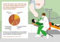 """""""Angst vor dem Zahnarztbesuch"""" ERGO Verbraucherinformation"""