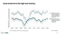 German IT Companies Confident for 2014