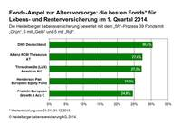 Fonds-Ampel zur Altersvorsorge: Deutsche Aktienfonds belegen Spitzenplätze