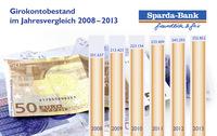 Sparda-Bank München präsentiert Geschäftszahlen 2013