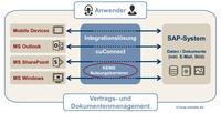 Circle Unlimited integriert SAP- und Microsoft-Welt für erweitertes Dokumentenmanagement