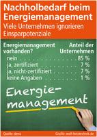 Nachholbedarf beim Energiemanagement