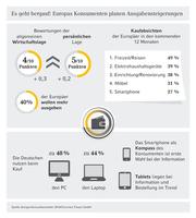 (Europäische Studie) Europas Konsumenten wollen mehr ausgeben - online wie offline