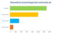 Die beliebtesten Gartengeräte der Deutschen