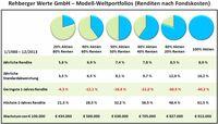 Deutsche machen fatale Fehler bei der Geldanlage