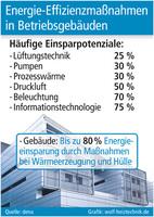 Energie-Effizienzmaßnahmen in Betriebsgebäuden