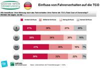 Kostengetriebenes Deutschland: TCO ist wichtigstes Entscheidungskriterium bei der Fahrzeugwahl