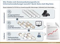 PR-Evaluation: Quick-Data-Analyse als Alternative zur Vollerhebung