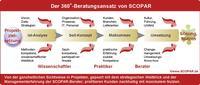 SCOPAR verlegt den Firmensitz nach Würzburg
