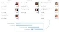 Projectplace launcht Agile Gantt ...