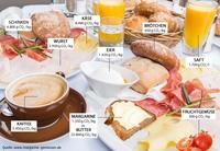 Die Öko-Bilanz der 10 beliebtesten Frühstücksprodukte