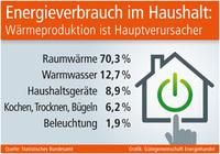 Energieverbrauch im Haushalt: