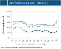 Zweitmarktkurse geschlossener Fonds im Mai deutlich fester
