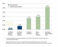 Unternehmensanleihen im Fokus