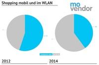 Online Marketing: Nur 40% der mobilen Shop-Besucher dabei im Mobilnetz