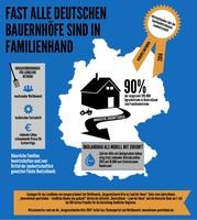 Große Mehrheit der deutschen Bauernhöfe ist in Familienhand