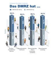 DMRZ steht für Innovation