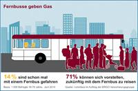 """""""Mit dem Fernbus unterwegs"""" - ERV Verbraucherinformation"""