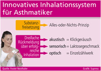 Innovatives Inhalationssystem für Asthmatiker